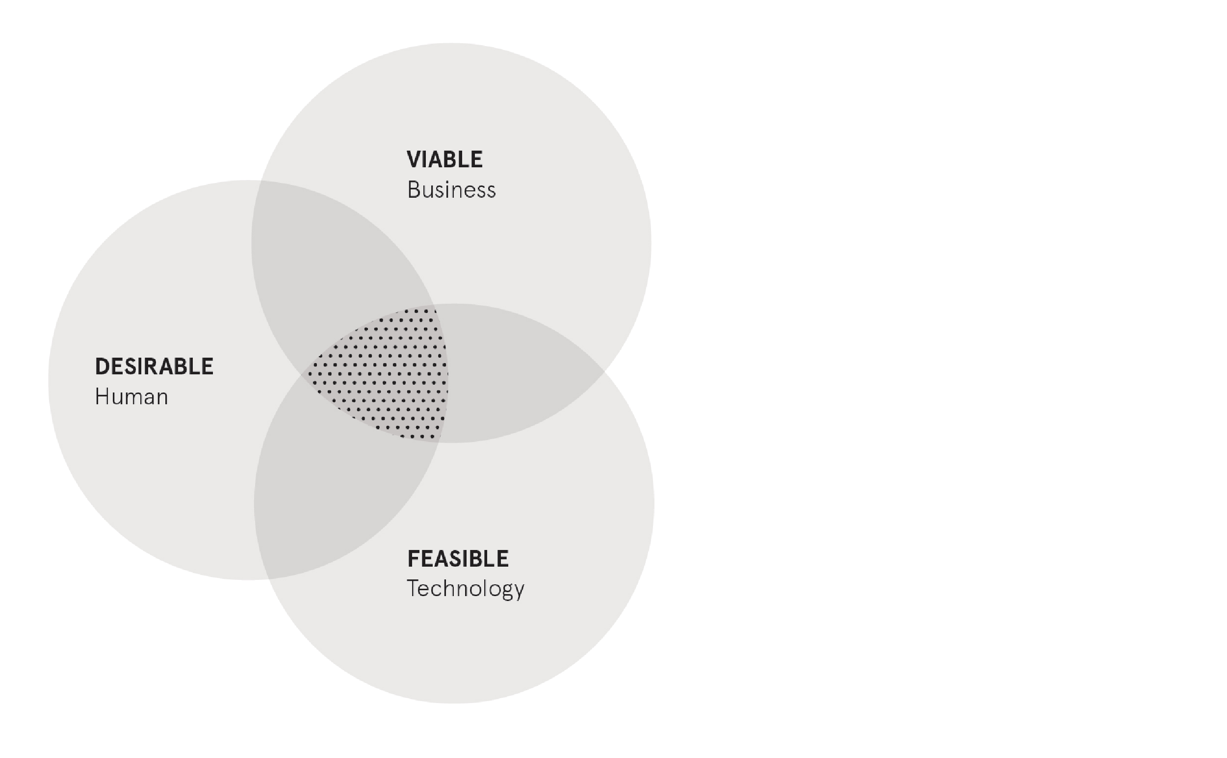 Human Design Brands to life blog - Diagram by Ideo